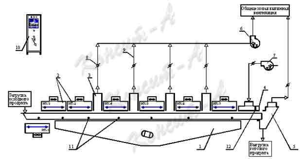 Вибрационный конвейер схема лада не вышедшие на конвейер